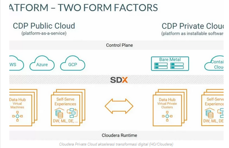 Cloudera Private Cloud akselerasi transformasi digital