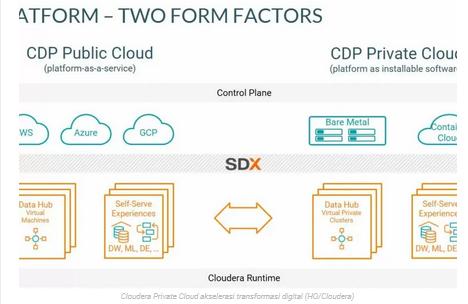 Cloudera Private Cloud akselerasi transformasi digital